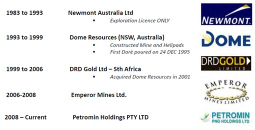 List of Companies that once mined gold ore out o Tolukuma