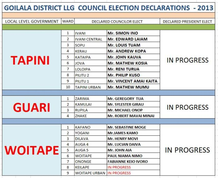 Mathew Poia - Enters the Race - Goilala District LLG Elections Update