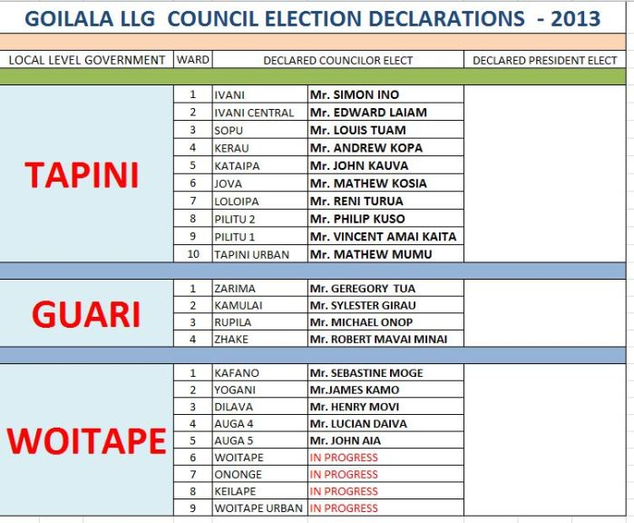 COUNCIL ELECTION UPDATE VII.