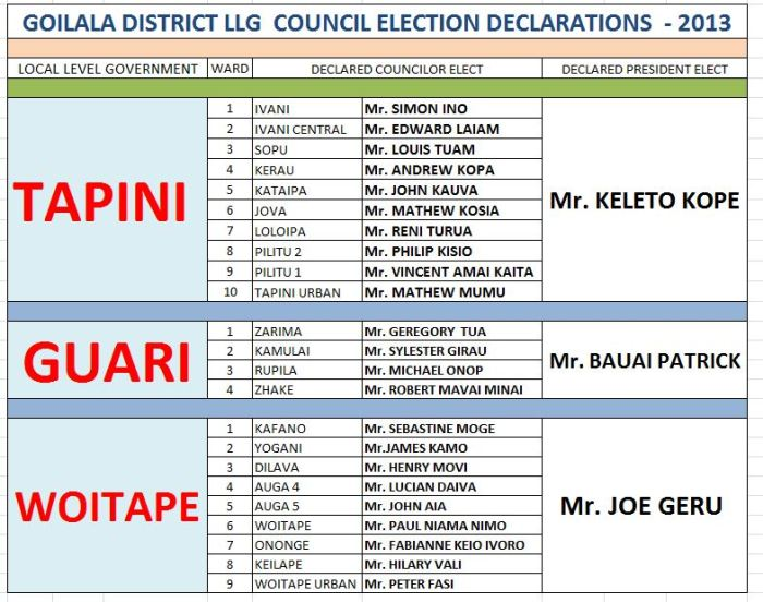 GOILALA DECLARES  ALL - COUNCIL ELECTIONS 2013