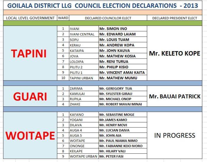 TAPINI & GUARI LLGs Presidents - DECLARED