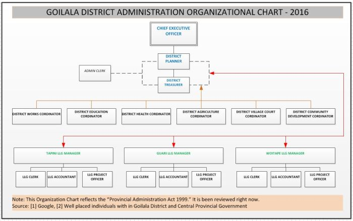 Blank Organizational Chart  Goilala District  GoilalaS District