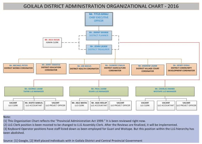 organizational-chart-goilala-district_names
