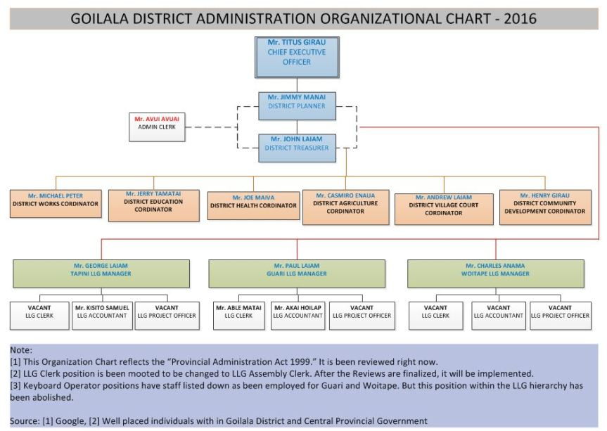 DISTRICT ORG CHART – IS IT REALLY COMPLETE?