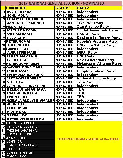 FINAL30_27Apr2017 - PoliticalParties